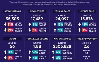 The Central Florida real estate market in June 2020
