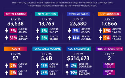 Florida Counties Real Estate Market in July 2020