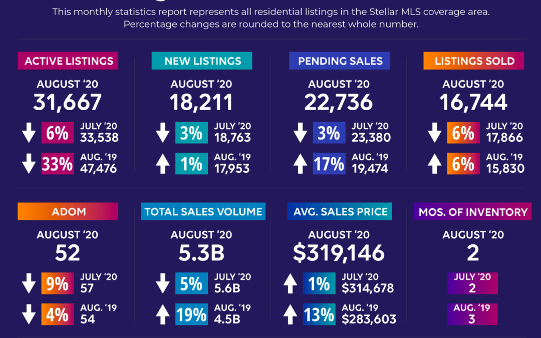 Florida Counties Real Estate Market in August 2020